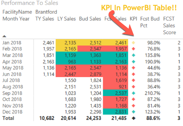 How To: Create the missing KPI Indicator In Power BI Desktop